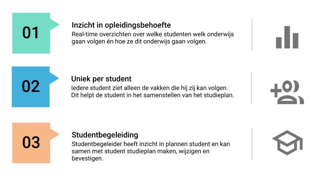 Voordelen studieplan